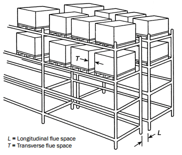 pallet rack flue space diagram